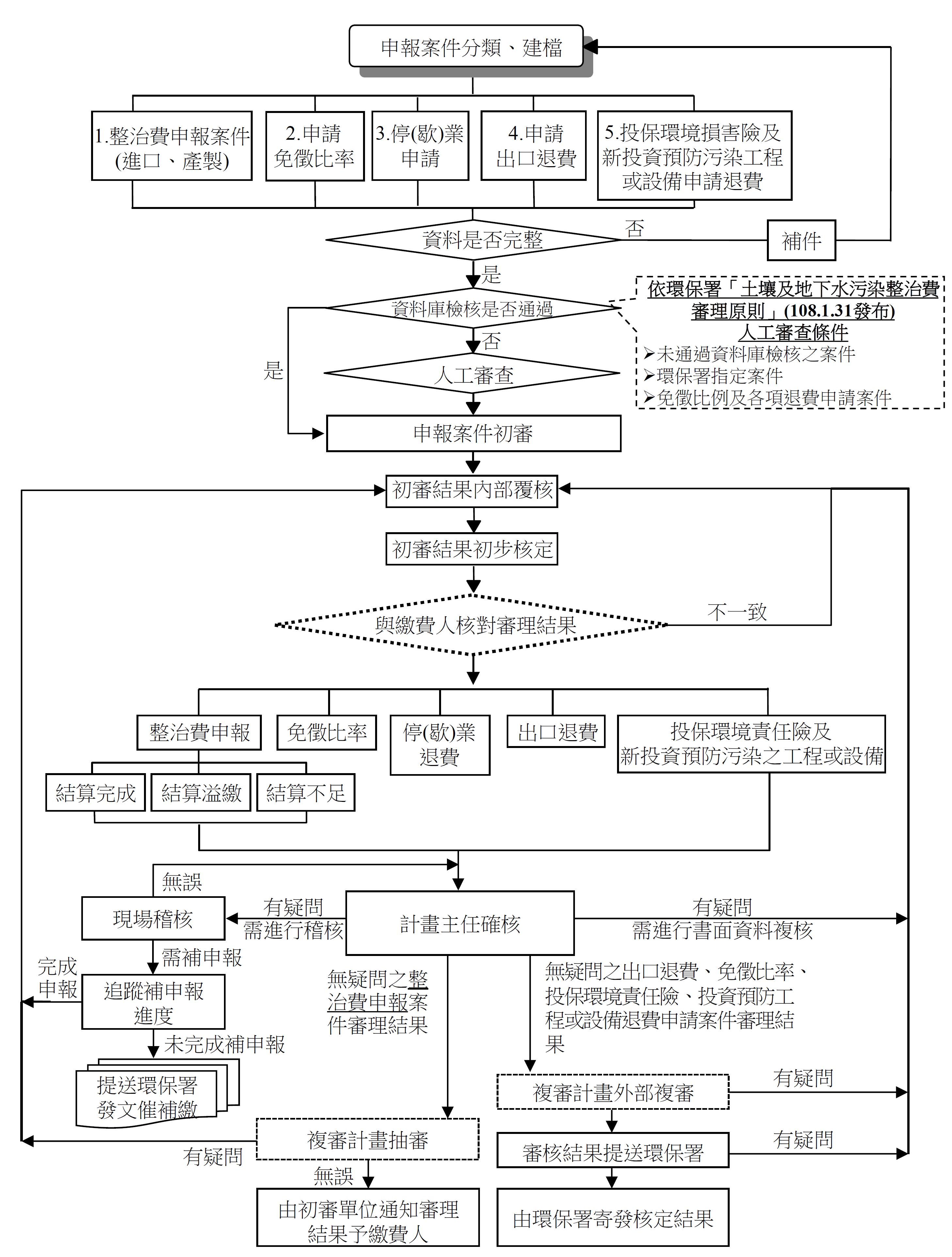 圖1 整治費整體審理作業流程