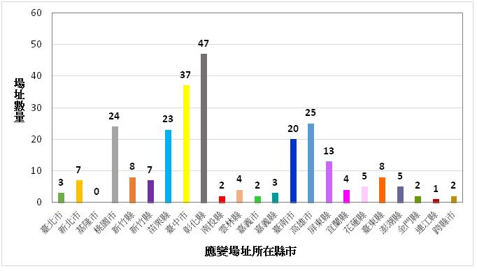 圖2 90~108年度應變場址所在縣市統計圖