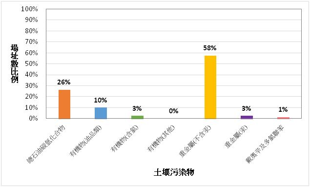 (A)土壤污染物出現頻率統計圖