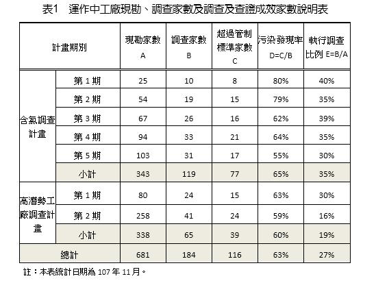 表1 運作中工廠現勘、調查家數及調查及查證成效家數說明表