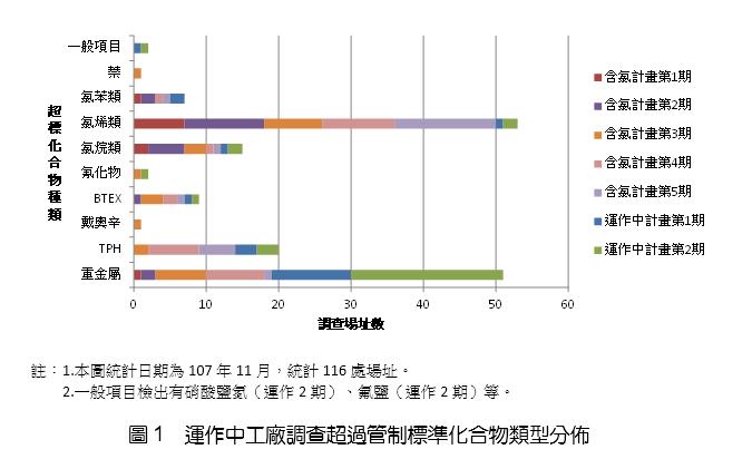 圖1 運作中工廠調查超過管制標準化合物類型分佈