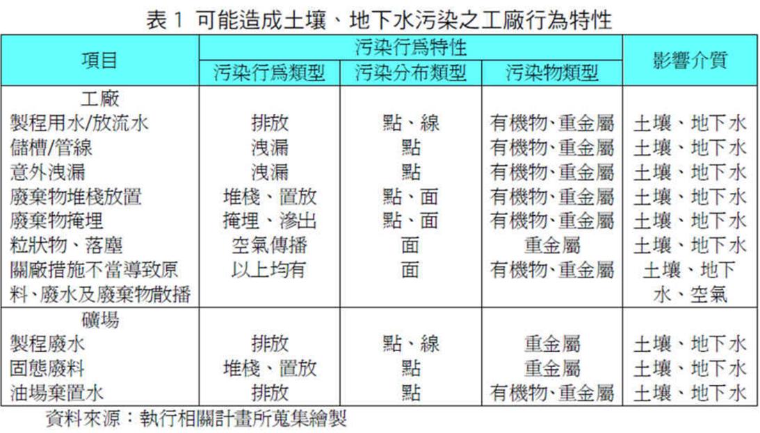 表1 可能造成土壤、地下水污染之工廠行為特性
