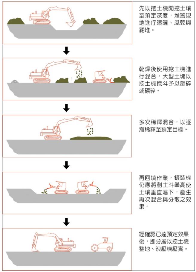 圖4 耕犁工法作業流程示意圖
