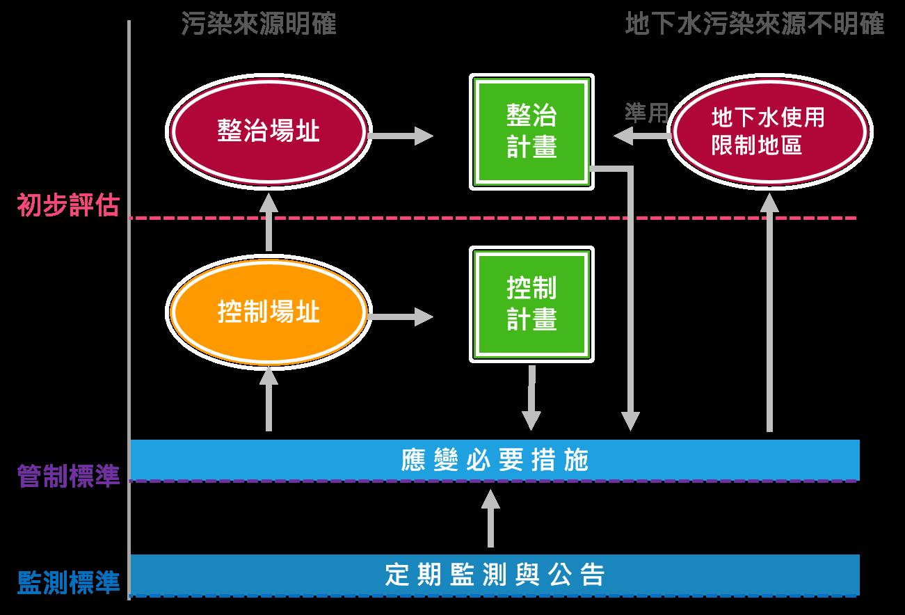 此圖為染場址判定流程示意圖,詳細說明如下方文字敘述